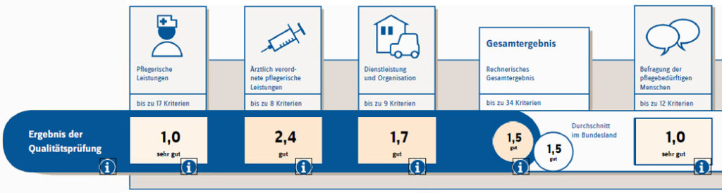 Ergebnisse einer Qualitätsprüfung des Pflegedienst 2018